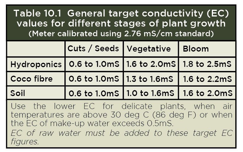 Conductivity (EC): How to control nutrient concentration