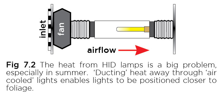 Optimizing Light Intensity - FloraMax