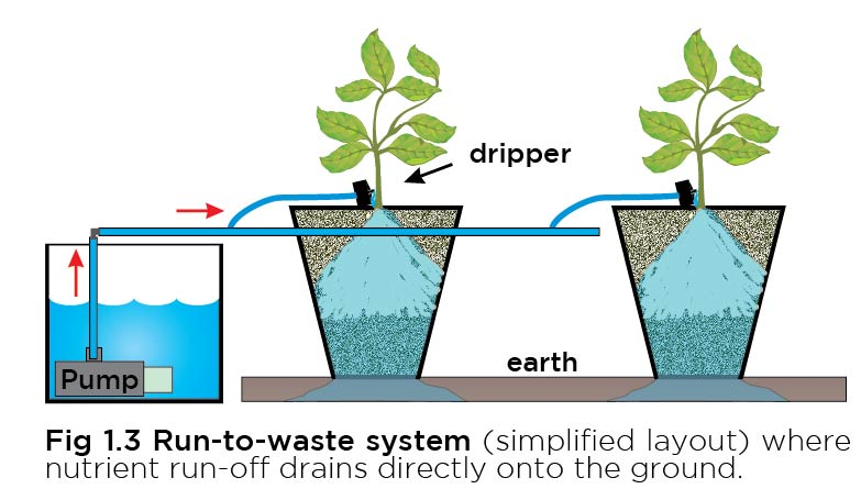 Hydroponic Systems - FloraMax